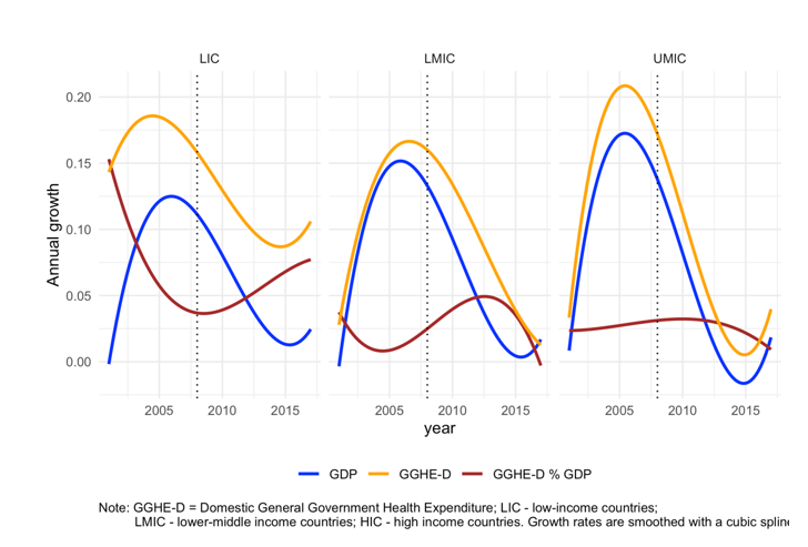 A chart showing trends in GDP, domestic health budgets, and health prioritization following the global financial crisis