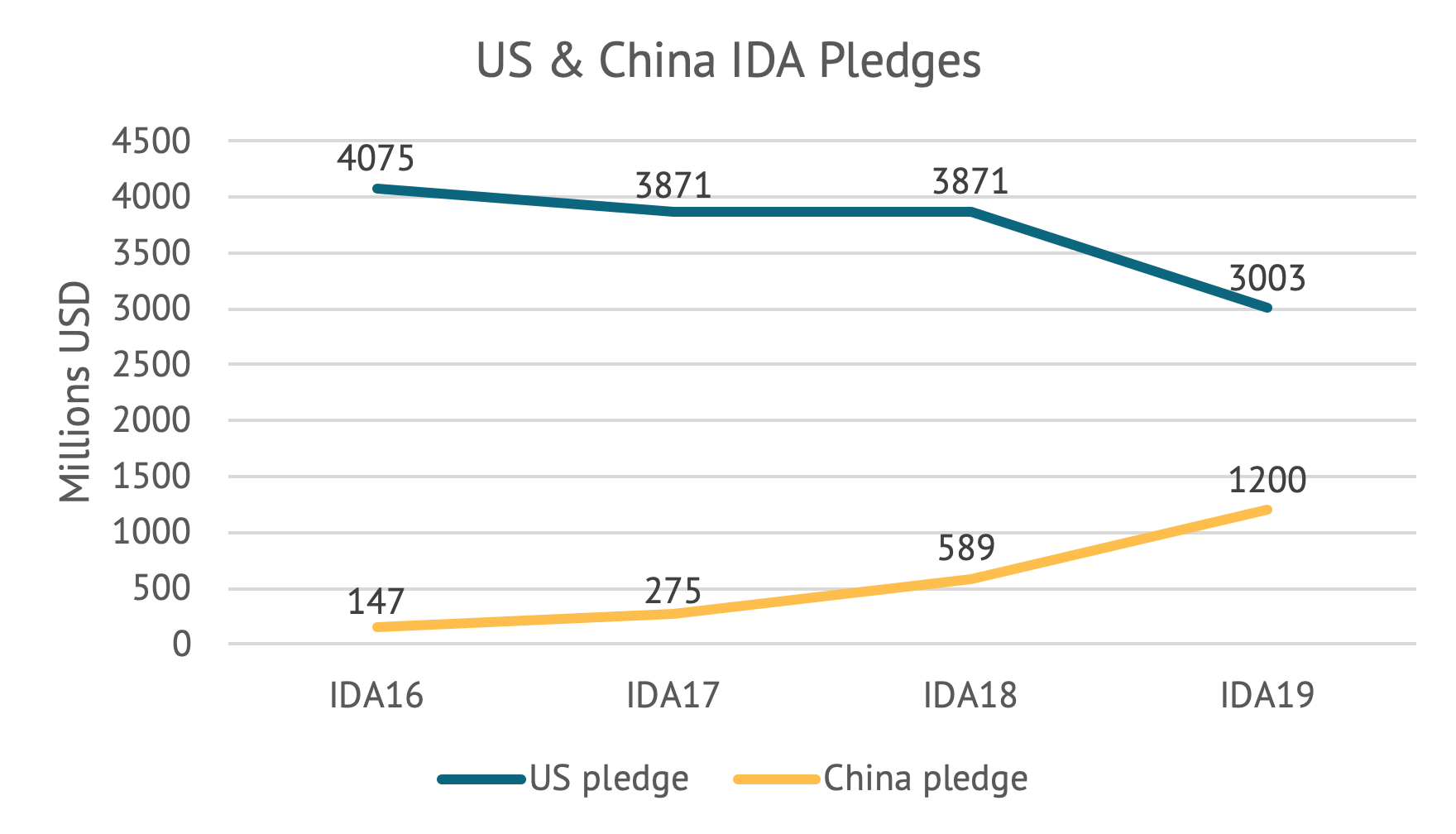 Chart showing falling US pledges to IDA and rising Chinese pledges to IDA