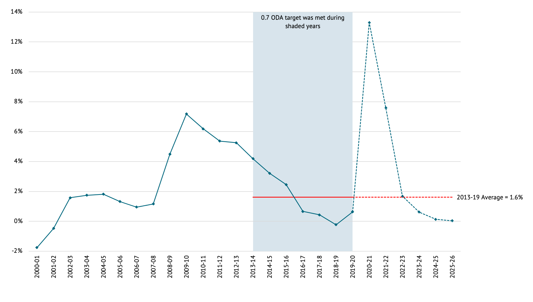 A figure showing UK current budget deficit (percent GDP) and the aid target.