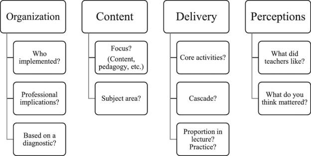 A survey instrument to facilitate description of teacher professional development programs