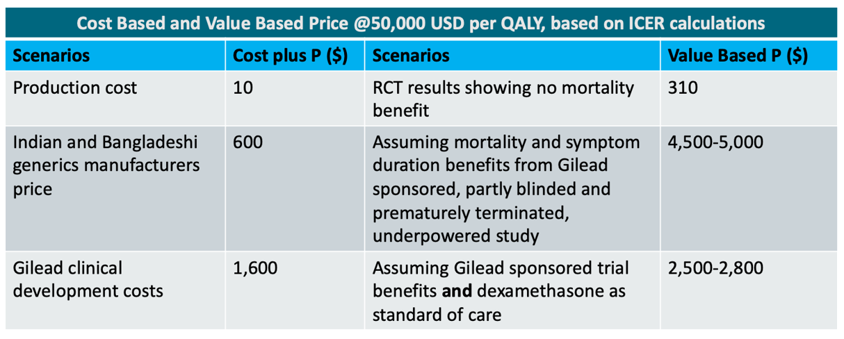 A table showing cost based and value based price