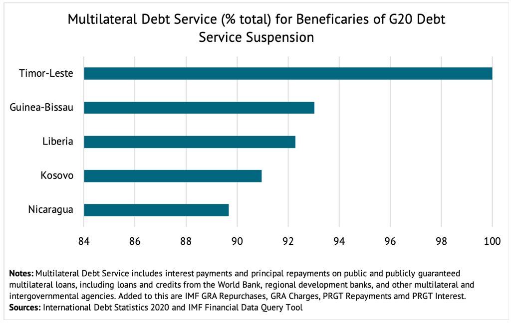 A chart showing multilateral debt service as a percentage for beneficiaries of G20 debt service suspension