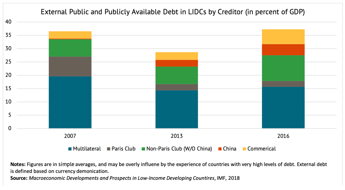 A chart showing the external public and publicly available debt in LIDCs by creditor