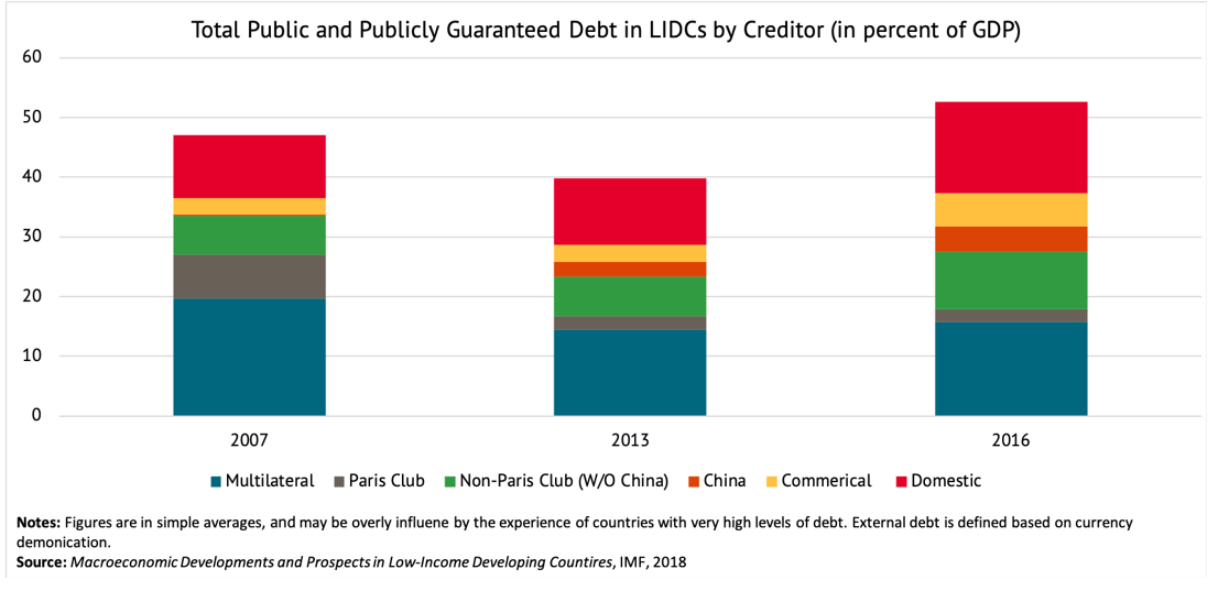 A chart showing the total public and publicly guaranteed debt in LIDCs by creditor