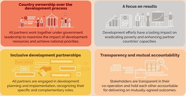 Image showing agreed principles of effective aid