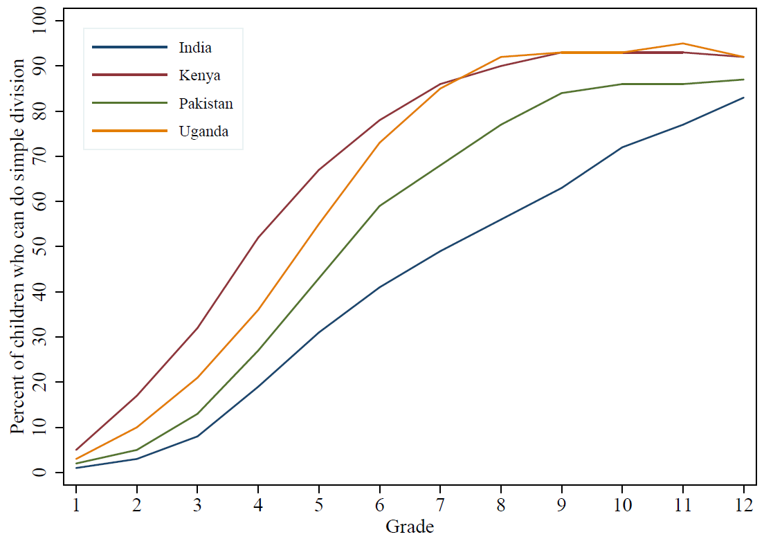 graph showing roughly linear learning curves for division in 4 countries