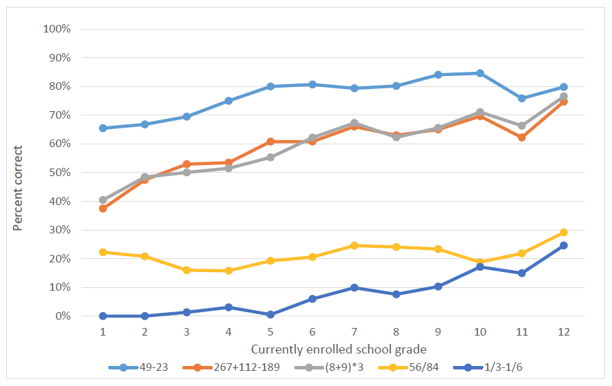 Graph showing that there is shockingly little progress on answering multiple choice questions about simple arithmetic operations as students move through schooling