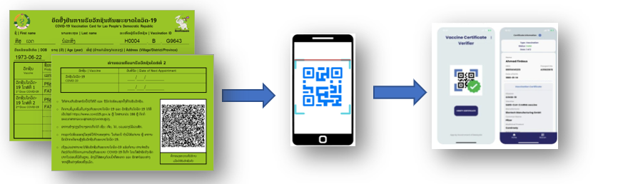 An image of a graphic showing Paper and Digital CVC with QR Code