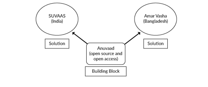 A figure of one digital building blocks for two solutions.