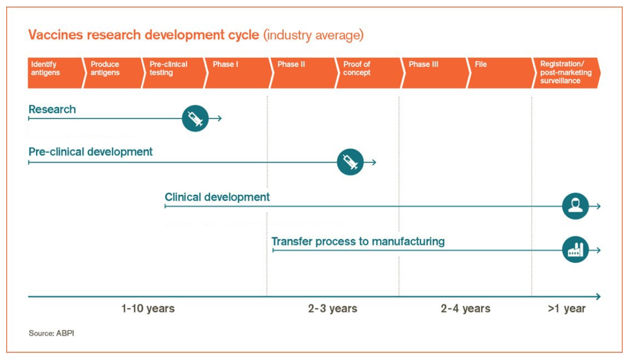 A chart showing the vaccines research development cycle<br />