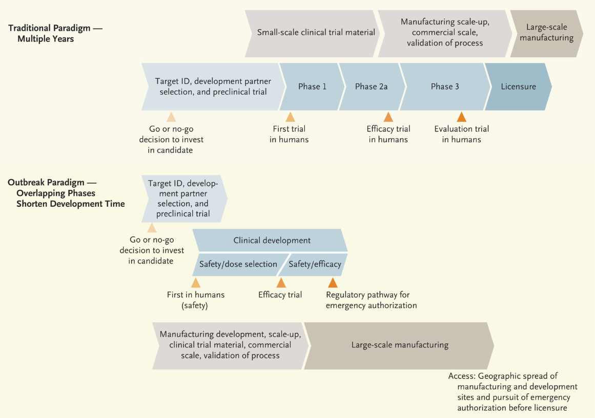 A chart showing the difference between traditional vaccine development and development using a pandemic paradigm<br />