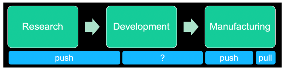 A flowchart showing the research and development process<br />
