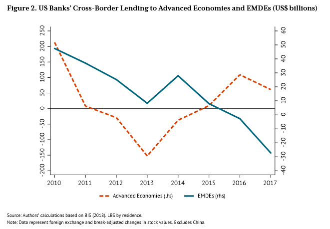 A graph of US banks' cross-border lending to advanced economies and EMDEs