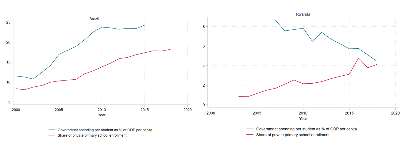 A figure showing side by side graphs of the dynamics of public spending and private enrollment in Brazil and Rwanda