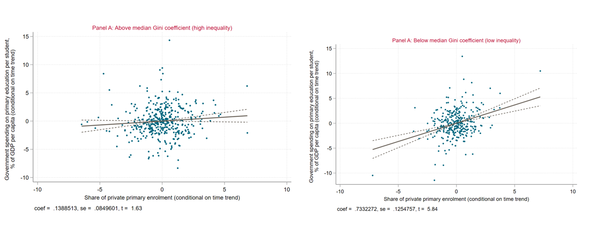 A figure showing side by side graphs of public spending on primary education, private provision and income inequality