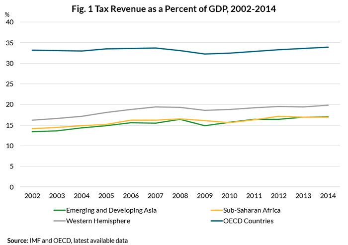 Fig. 1, Tax Revenue as a Percent of GDP, 2002-2014; slight upward trend