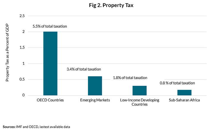 Fig. 2, Property Tax; shows that property taxes tend to make up a very low percentage of GDP