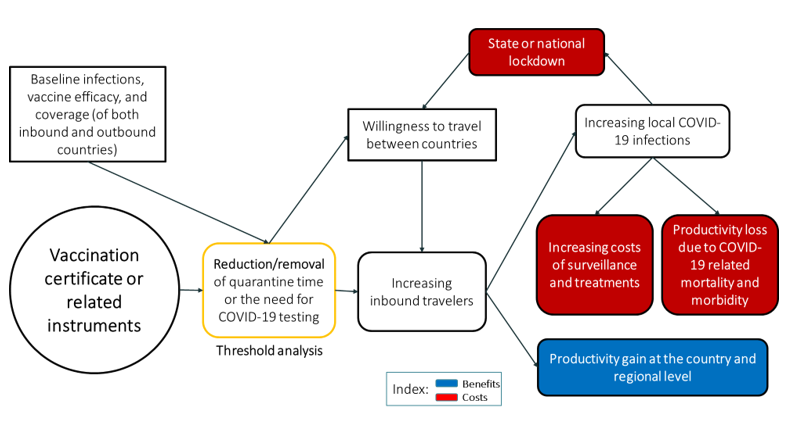 A chart showing a framework for assessing the impact of COVID-19 vaccination certificates.