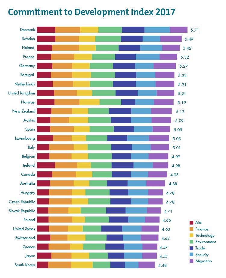 CDI rankings
