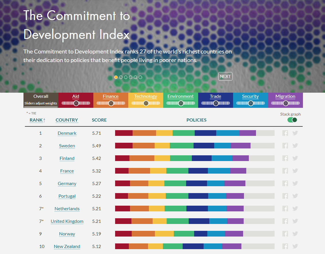 Commitment to Development Index interactive