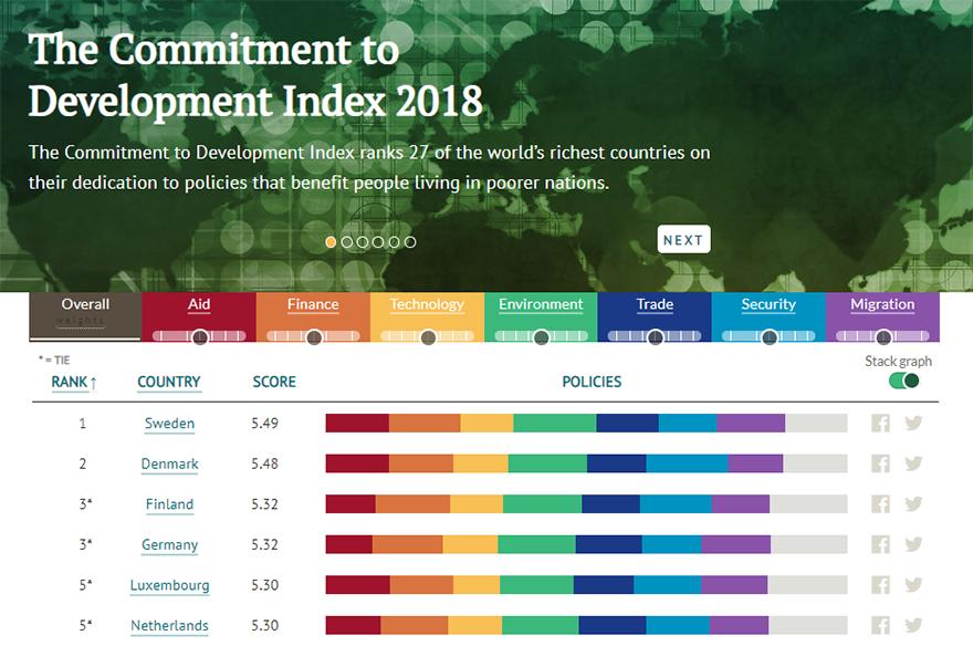 Commitment to Development Index