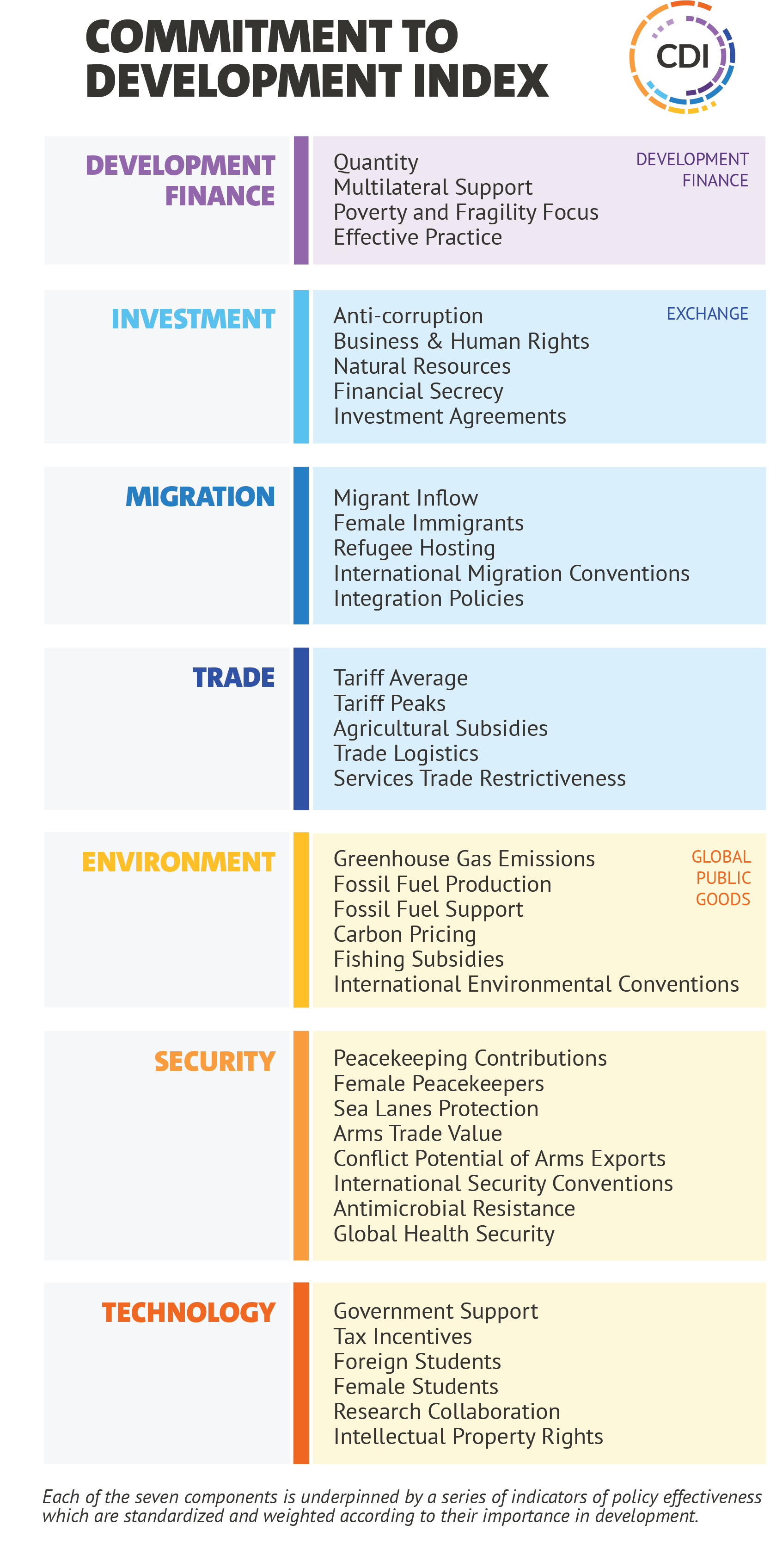 The full organogram of the 2020 commitment to development index
