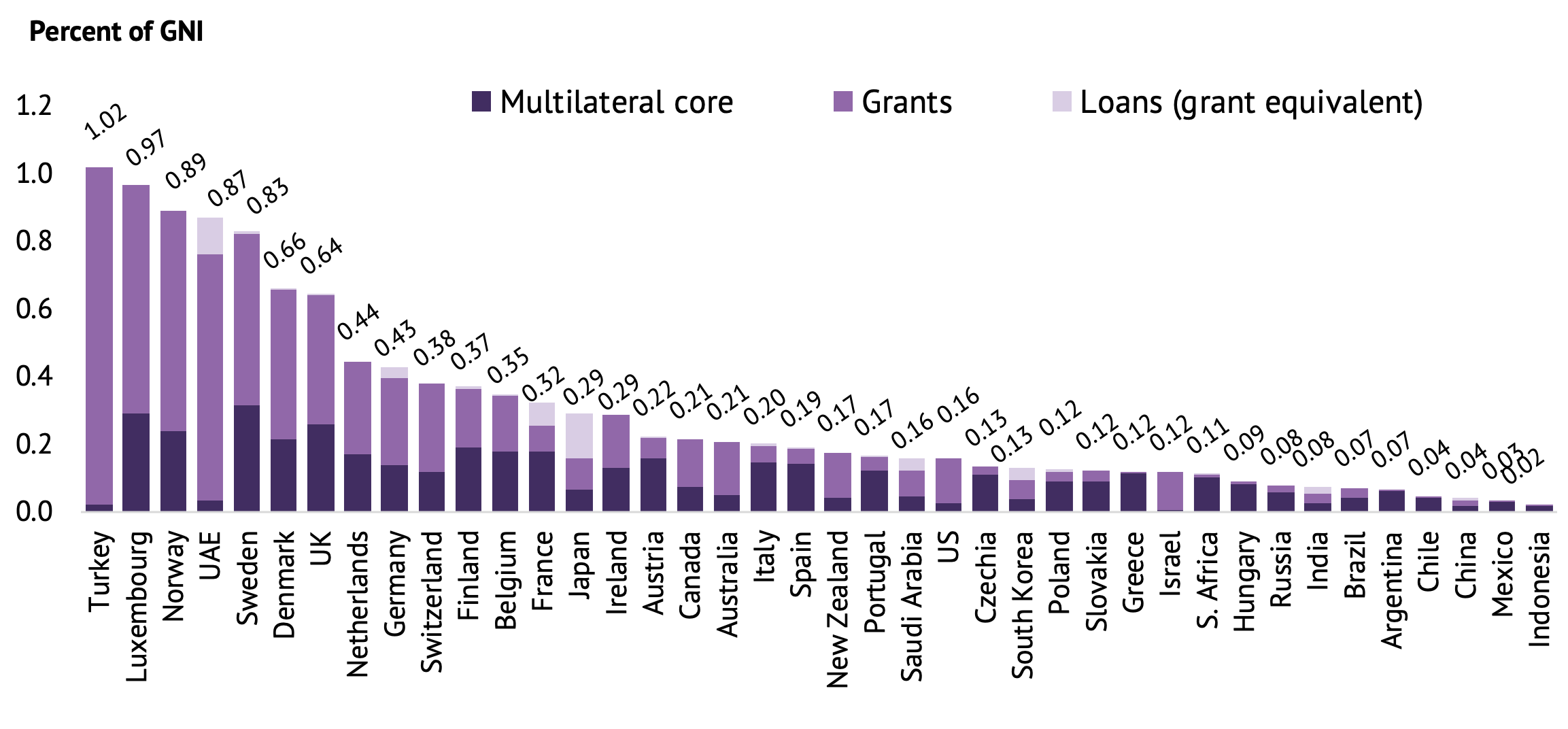A chart showing the finance for international development that each of the 40 CDI countries support