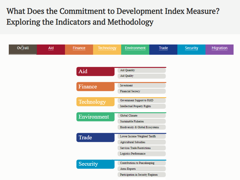 Commitment to Development Index methodology