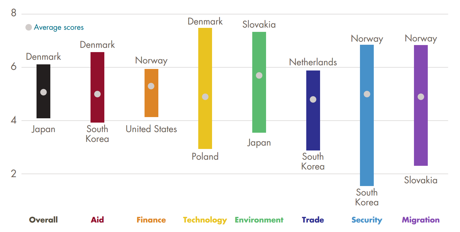 Commitment to Development Index 2015 best and worst performers