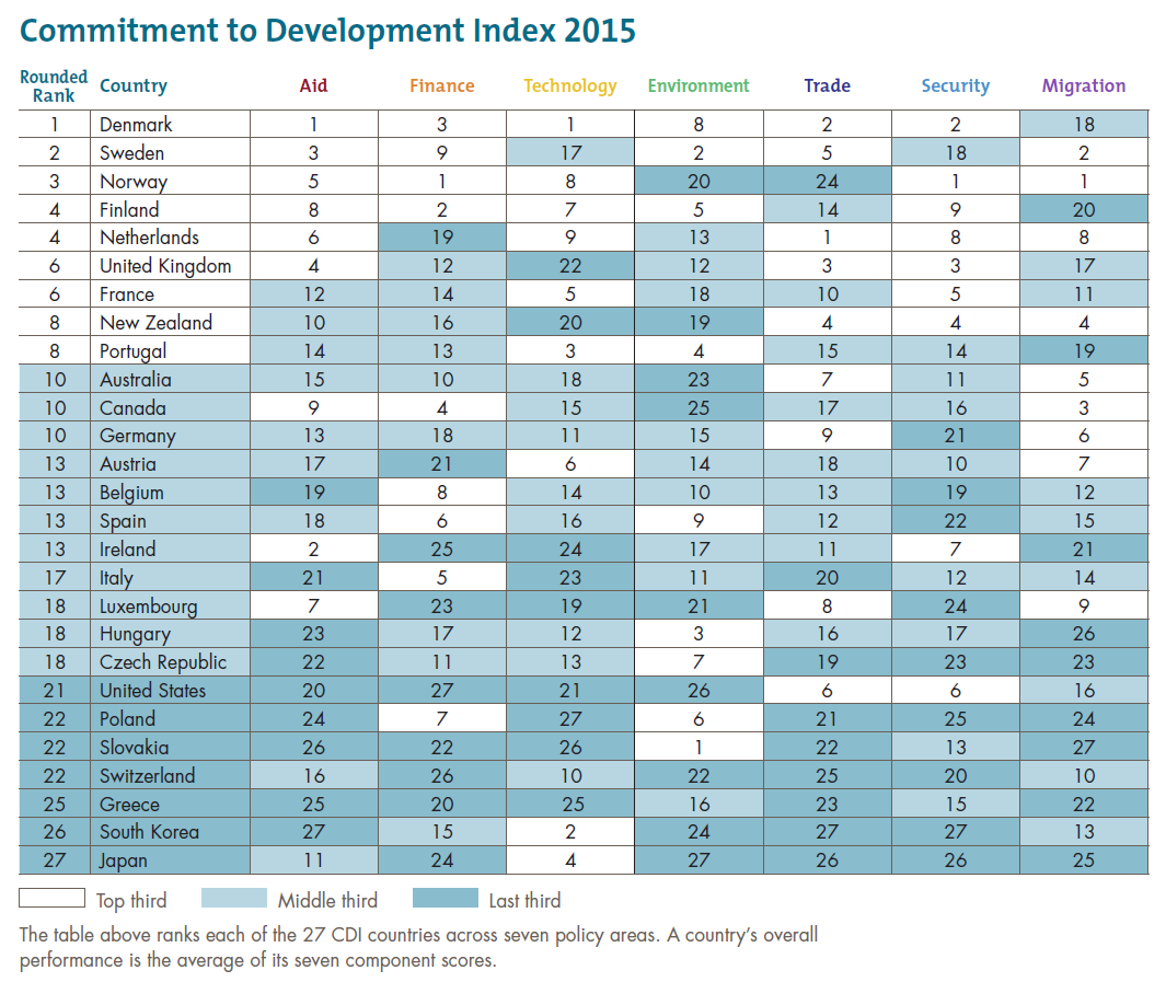 Commitment to Development Index 2015 rankings