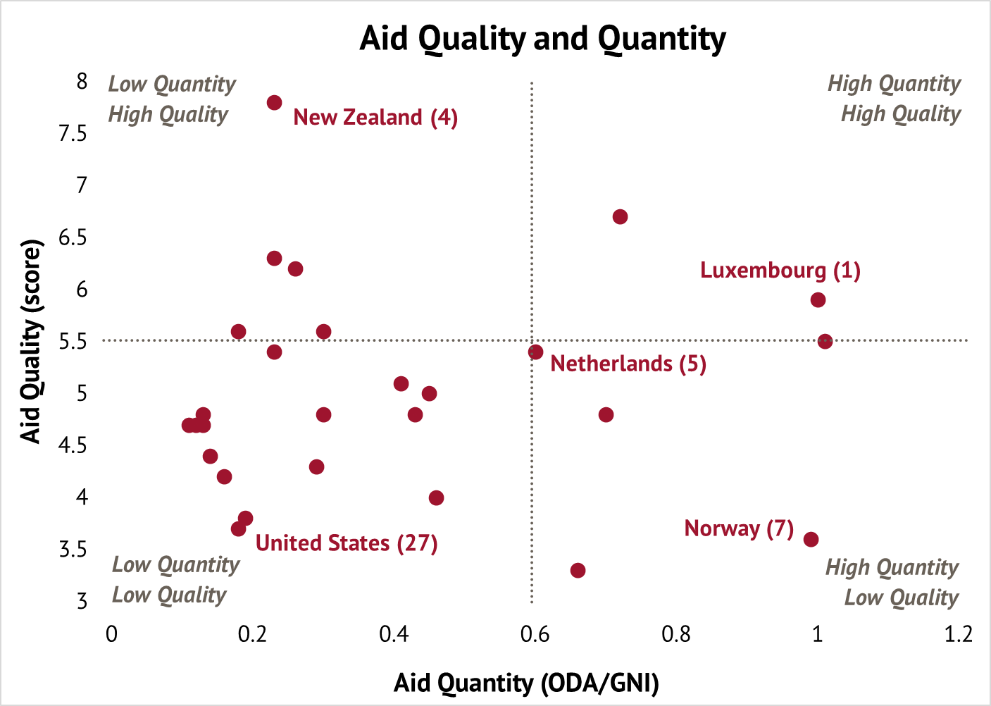 aid quantity and quality quadrants