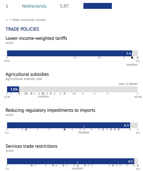 Lower income weighted tariffs: 5.4; Agricultural subsidies: 3.8%; Reducing regulatory impediments to imports: 6.3; Services trade restrictions: 6.5