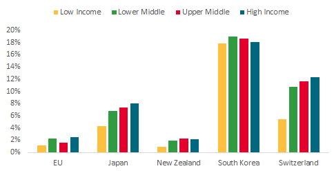 Japan, New Zealand, and Switzerland show progressive tariffs; South Korea's are regressive and high; New Zealand's and EU's are low