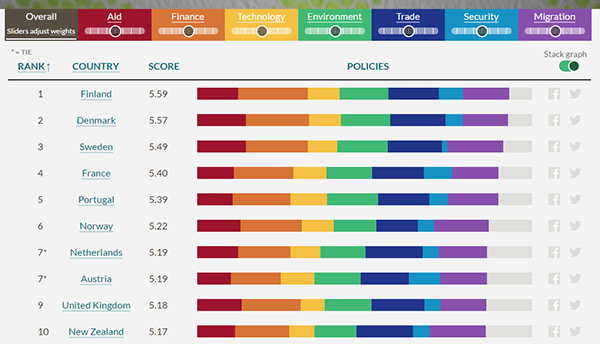 CDI rankings chart