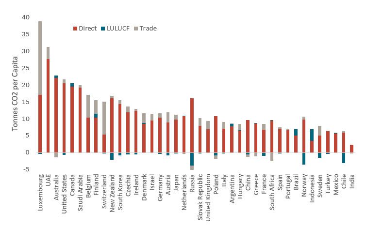 An image of the net emissions per head, direct and indirect (trade and land use), tonnes per year