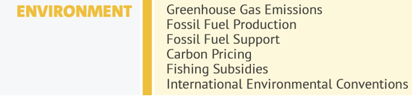 A graphic outlining issues to the environment.