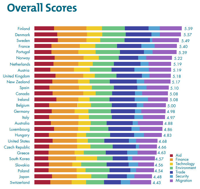 2016 commitment to development index rankings how all countries can