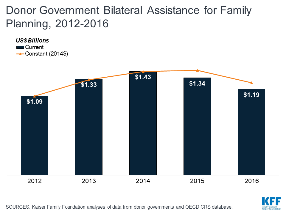 Donor government bilateral assistance for family planning, 2012-2016