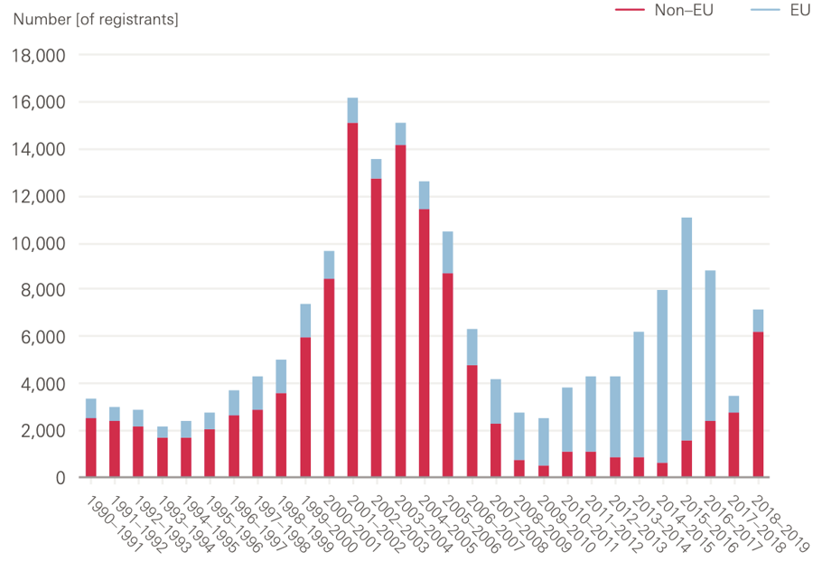 Chart showing the number of new nursing and midwifery council registrants in the UK