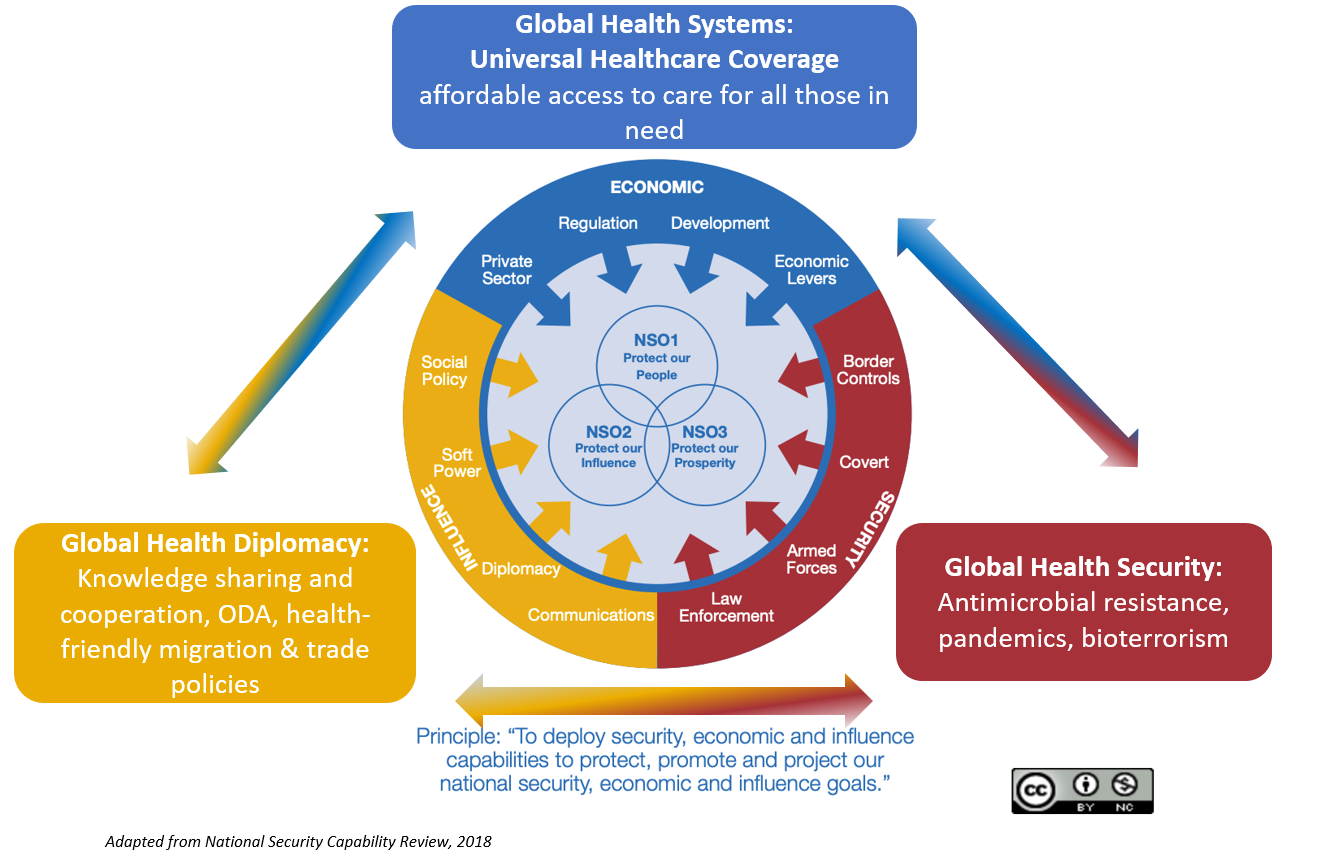 A chart showing the UK's fusion doctrine approach adapted to include health topics