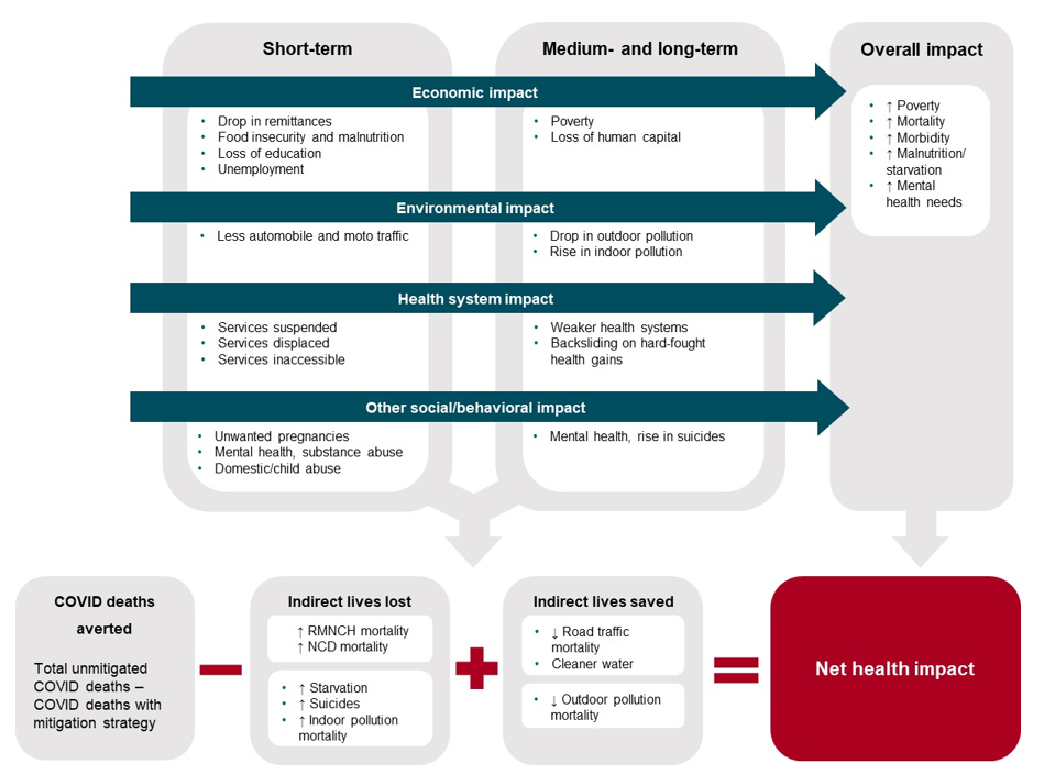 A chart showing the short, medium, and long term impacts of COVID on health systems