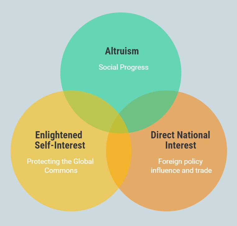A venn diagram should the motivations for aid