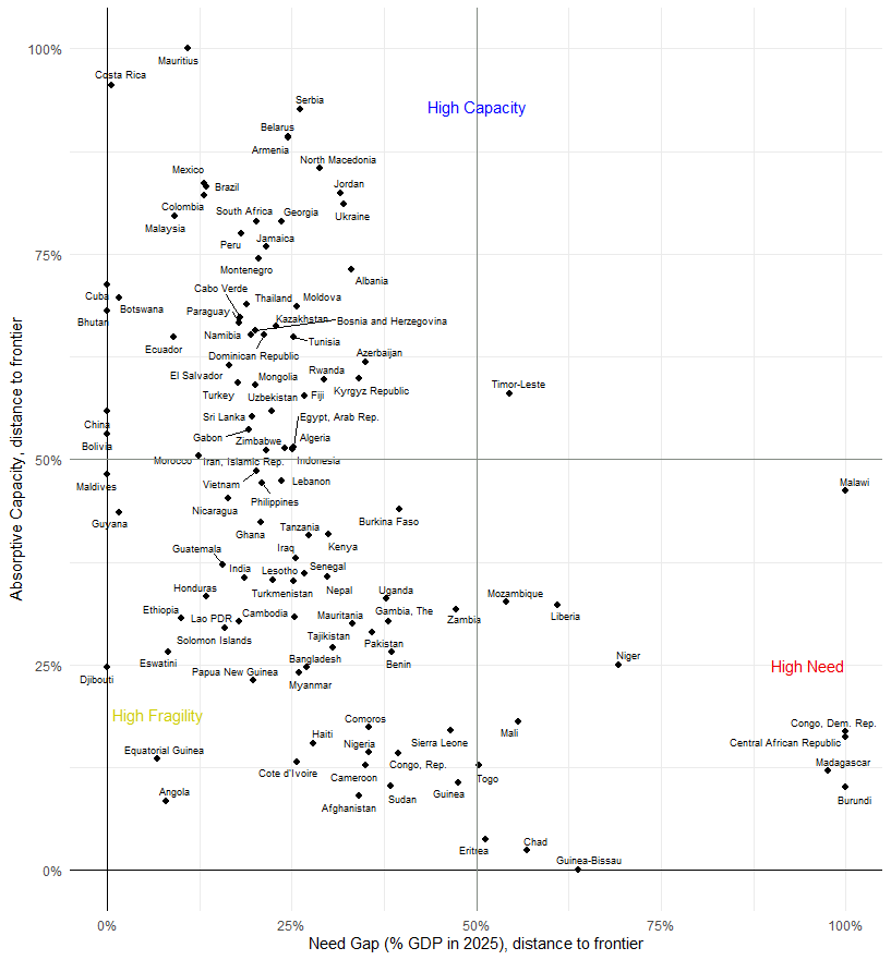 A chart showing ODA-eligible countries