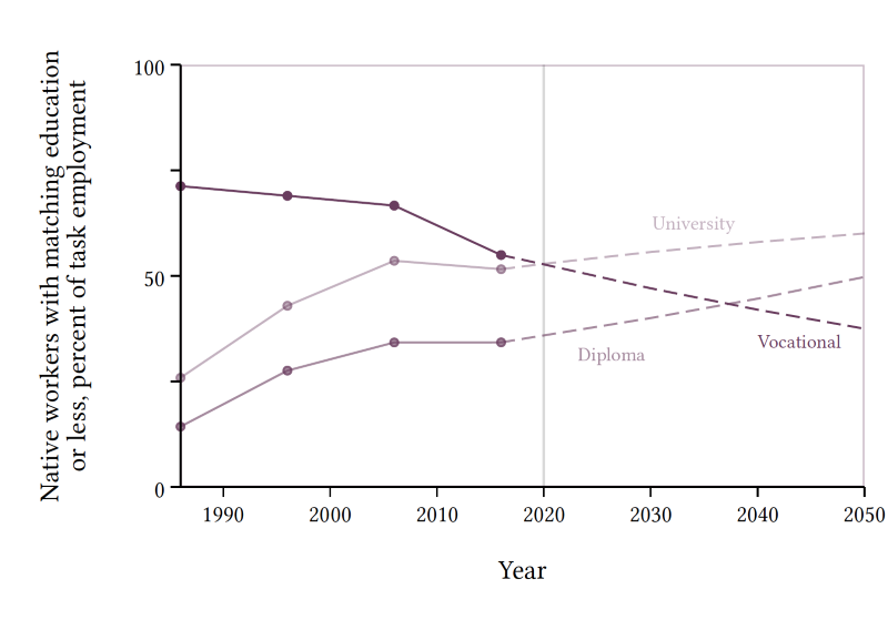 A line chart showing how the supply of local workers changes according to their type of work.