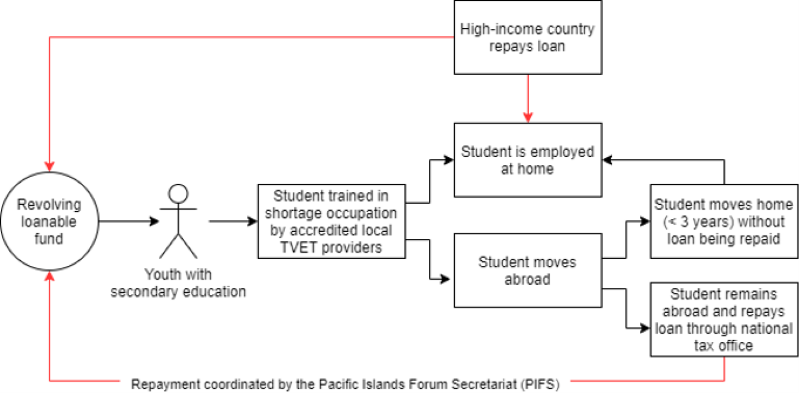 A graphic describing the PSV income-sharing model as described in the blog.
