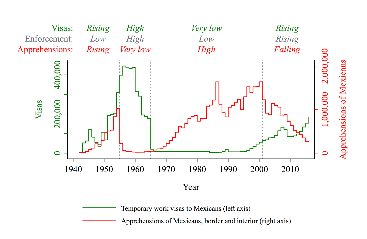Regular migration channels have curbed irregular migration at the US-Mexico border—when paired with robust enforcement