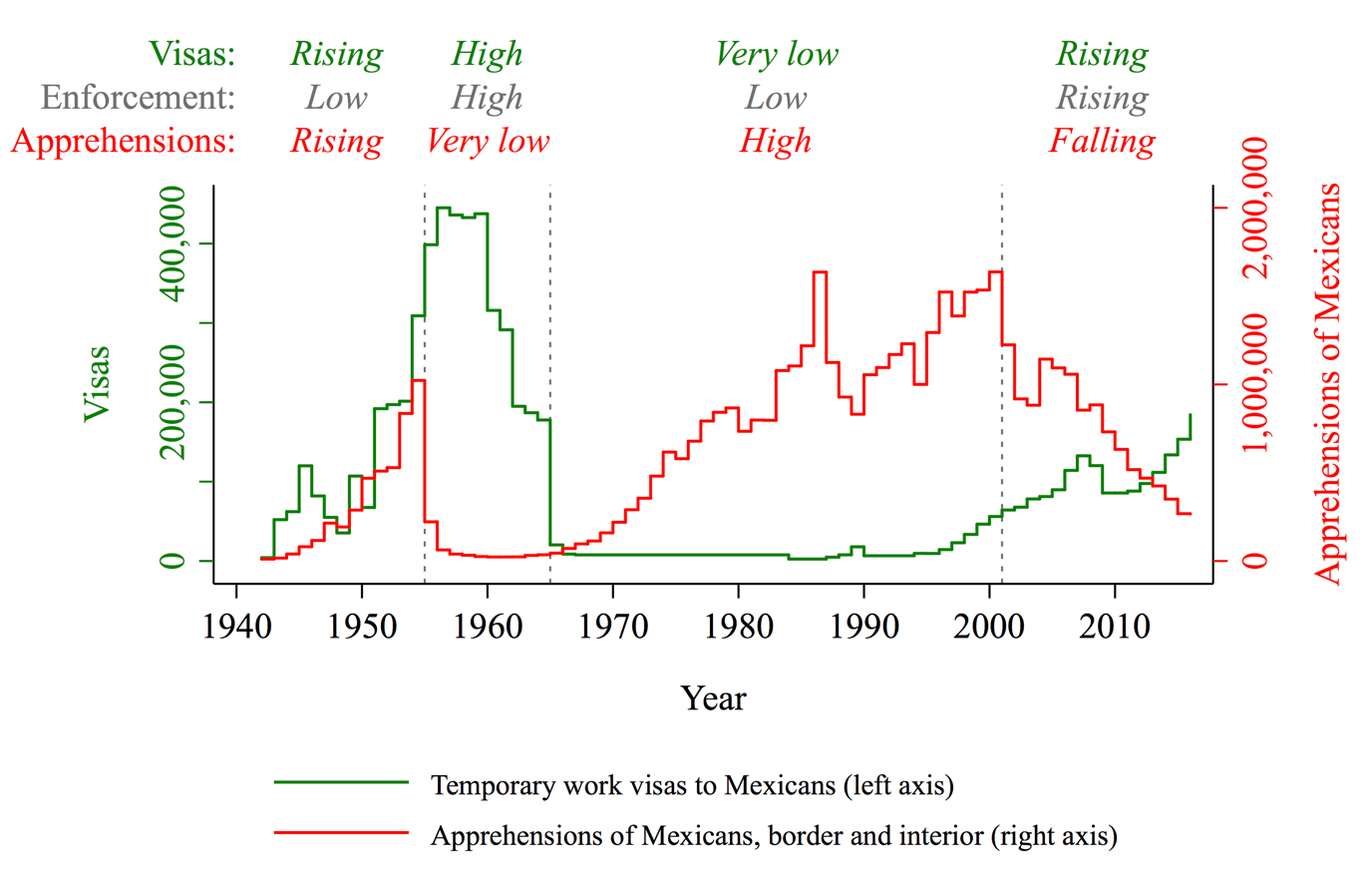A graph of temporary work visas to Mexicans vs. apprehensions of irregular Mexican migrants between 1940 and the present