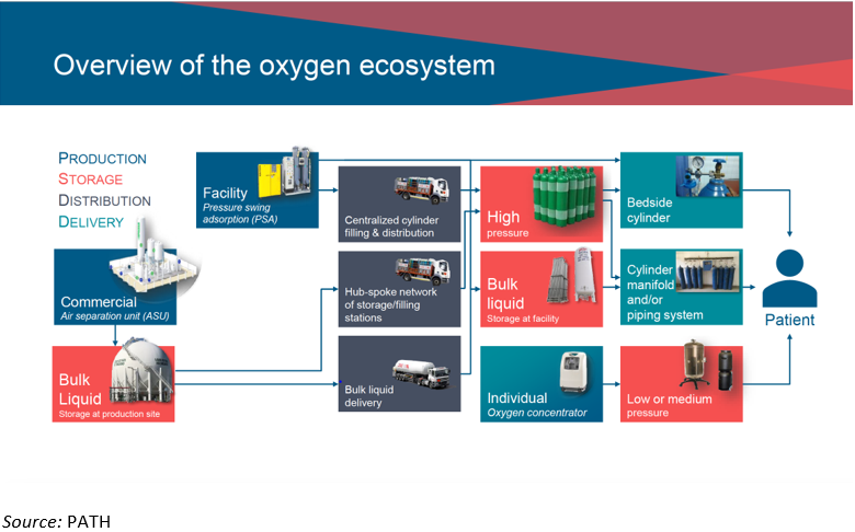 Overview of the complex oxygen ecosystem