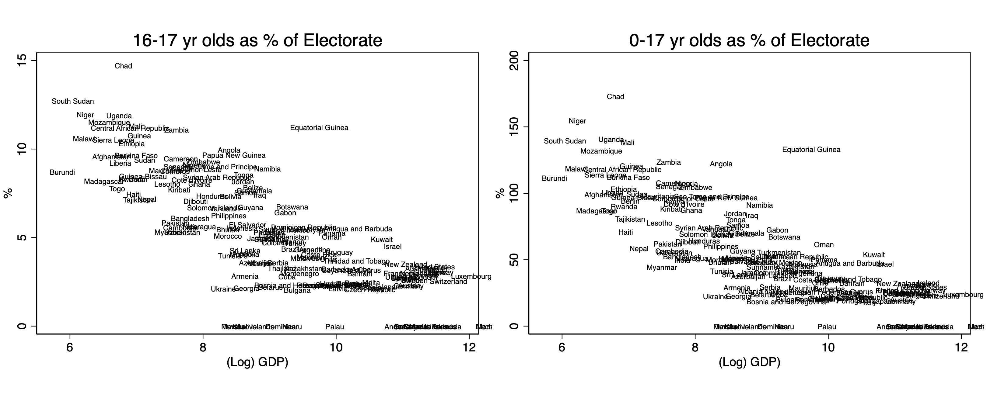 Age ranges as percentages of electorate