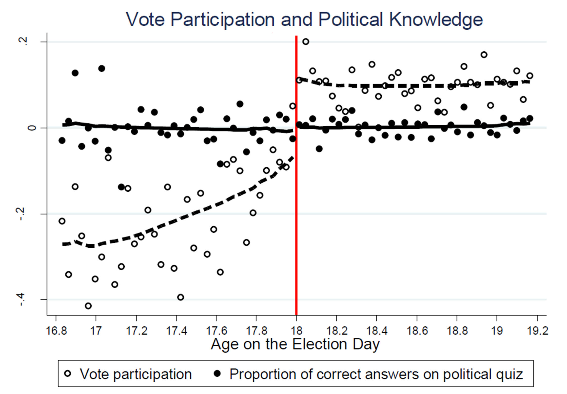 A chart showing vote participation and political knowledge